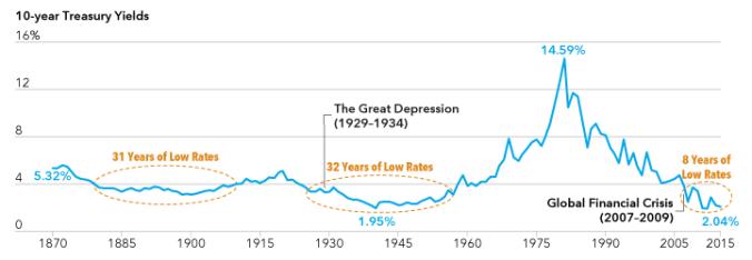 chart-10yr-treasury-yields-2015