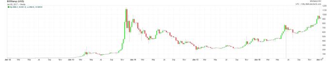 bitcoin-5-yr-wkly