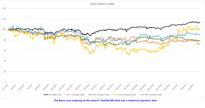 Auto stocks v SPX with comment