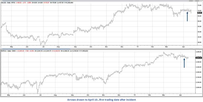 UAL vs SPX trimmed