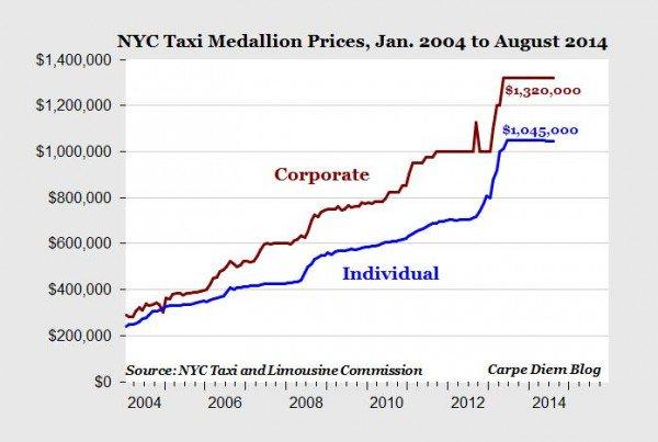 medallion prices 2004 to 2014