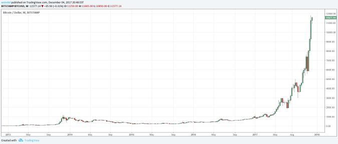 Bitcoin 5 year