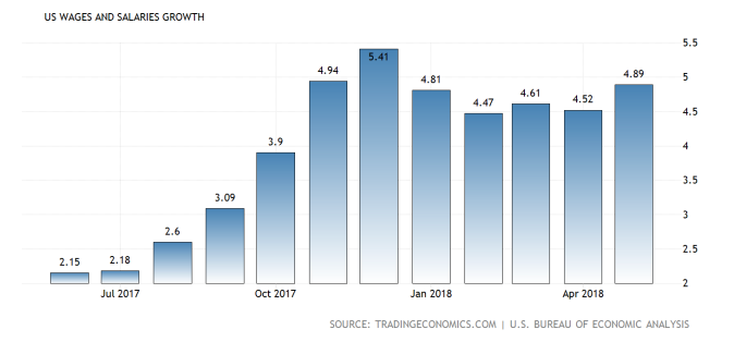 united-states-wage-growth