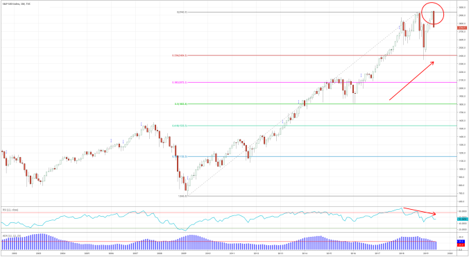 SPX Monthly 20190531