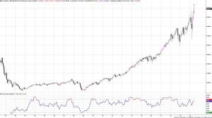 NASDAQ Monthly